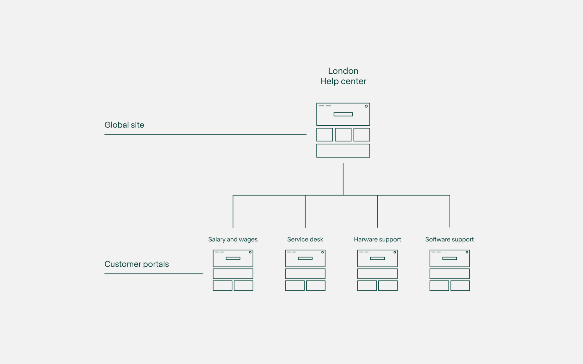 The default JSM structure: a themed site without Categories.